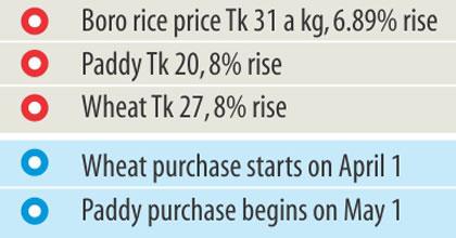 Mr Muhammad Al Amin on crop price hike