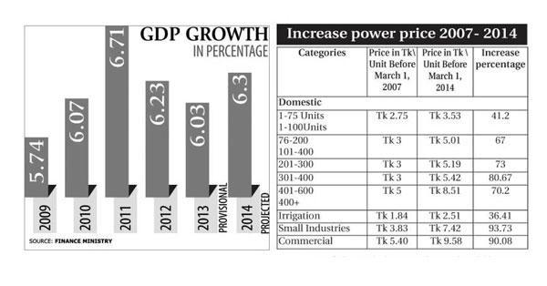 Unrealistic policy inflates GDP: Debapriya Bhattacharya