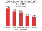 Professor Mustafizur Rahman on 2015 GDP growth forcast