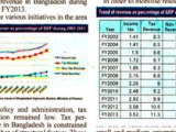 Domestic resource mobilisation holds key – Fahmida Khatun