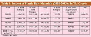 export-oriented-plastic-industry-bangladesh-khondaker-golam-moazzem-farzana-sehrin-cpd (3)