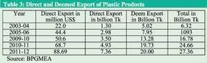 export-oriented-plastic-industry-bangladesh-khondaker-golam-moazzem-farzana-sehrin-cpd (4)