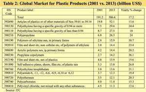 export-oriented-plastic-industry-bangladesh-khondaker-golam-moazzem-farzana-sehrin-cpd (5)