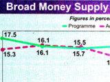 Dr Khondaker Golam Moazzem on import and money supply