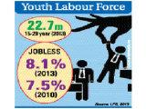 Mr Towfiqul Islam Khan on youth employment