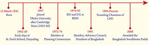 rehman-sobhan-cpd-80-birth-anniv-timeline