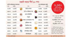 cpd-khondaker-golam-moazzem-export-earnings-july-2015