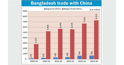 cpd-mustafizur-rahman-trade-deficit-august-2015
