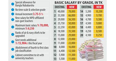 cpd-mustafizur-rahman-pay-raise-civil-servants-2015