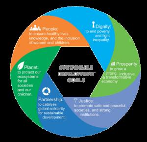 SDGs II