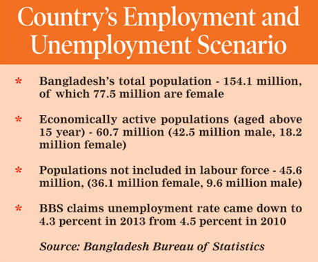 Country's unemployment worsens