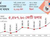 Political unrest intrigues illicit financial flow: Dr Debapriya