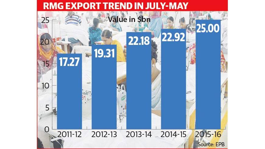 rmg-export-2011-2016