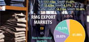 To retain double-digit growth in RMG export Bangladesh should emphasise on productivity and workers' efficiency: Dr Moazzem