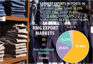 RMG-export-market