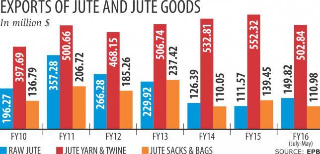 jute_goods_exporters