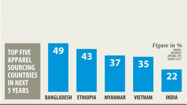 Bangladesh must keep eye on RMG export competitors like